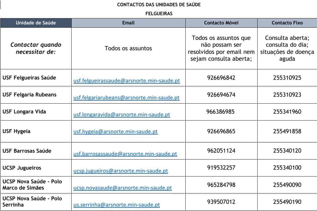 Contactos do Centro de Saúde de Felgueiras 2