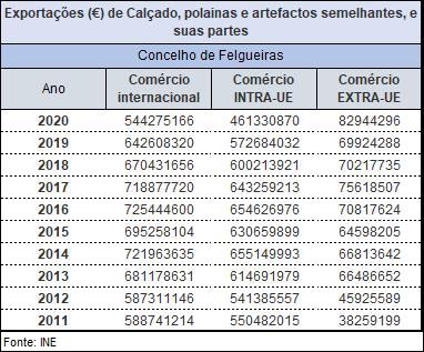 Exportações (€) de Calçado, polainas e artefactos semelhantes, e suas partes