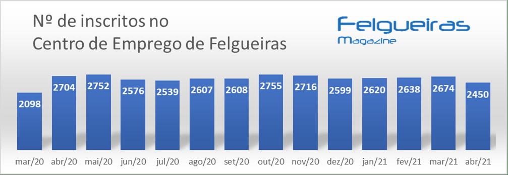 Nº de inscritos no IEFP de Felgueiras